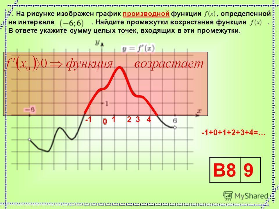 4. На рисунке изображен график производной функции, определенной на интервале. Найдите промежутки убывания функции. В ответе укажите длину наибольшего из них. В86