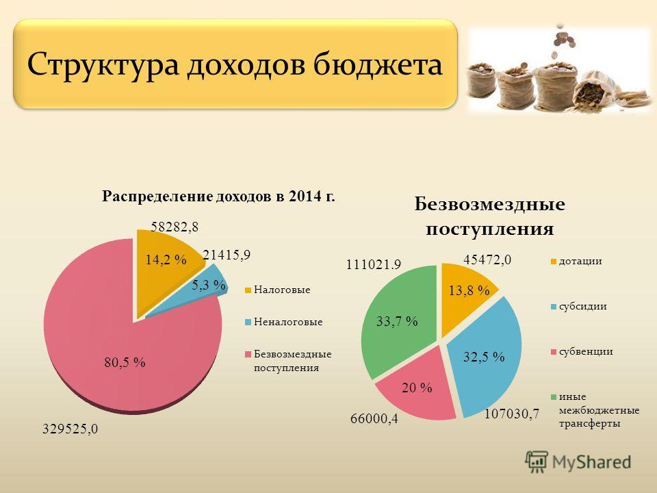 Структура доходов бюджета 14,2 % 5,3 % 33,7 % 20 % 32,5 % 13,8 %
