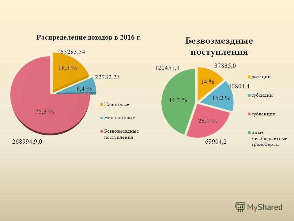 75,3 % 18,3 % 6,4 % 44,7 % 26,1 % 15,2 % 14 %