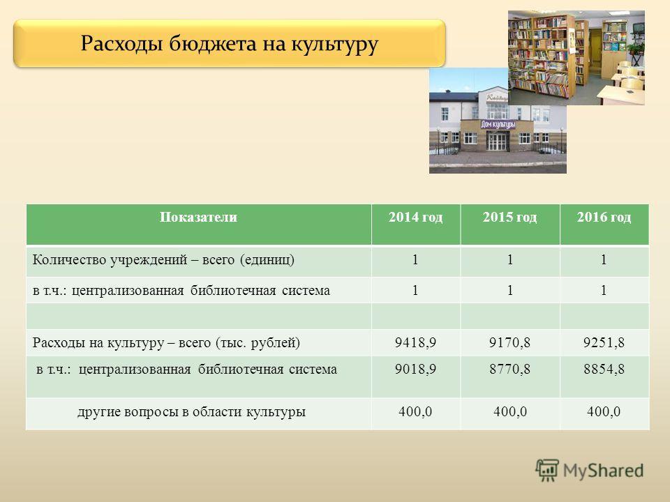 Расходы бюджета на культуру Показатели2014 год2015 год2016 год Количество учреждений – всего (единиц)111 в т.ч.: централизованная библиотечная система111 Расходы на культуру – всего (тыс. рублей)9418,99170,89251,8 в т.ч.: централизованная библиотечна