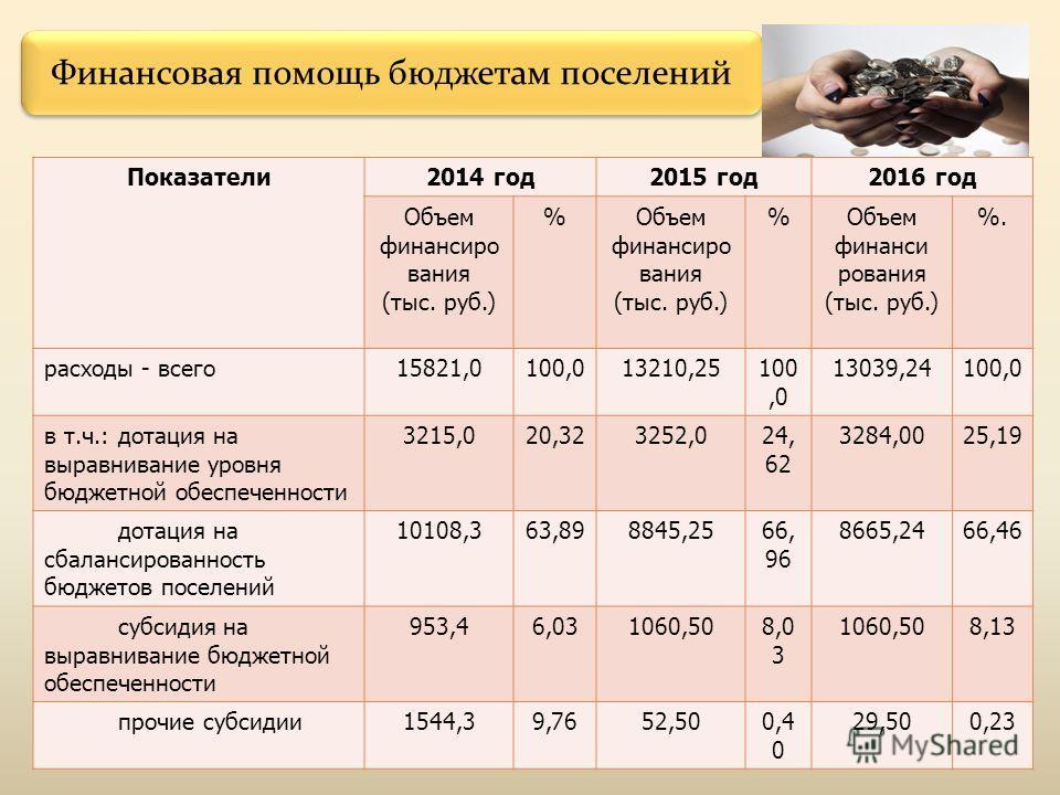 Финансовая помощь бюджетам поселений Показатели2014 год2015 год2016 год Объем финансиро вания (тыс. руб.) %Объем финансиро вания (тыс. руб.) %Объем финанси рования (тыс. руб.) %.%. расходы - всего15821,0100,013210,25100,0 13039,24100,0 в т.ч.: дотаци