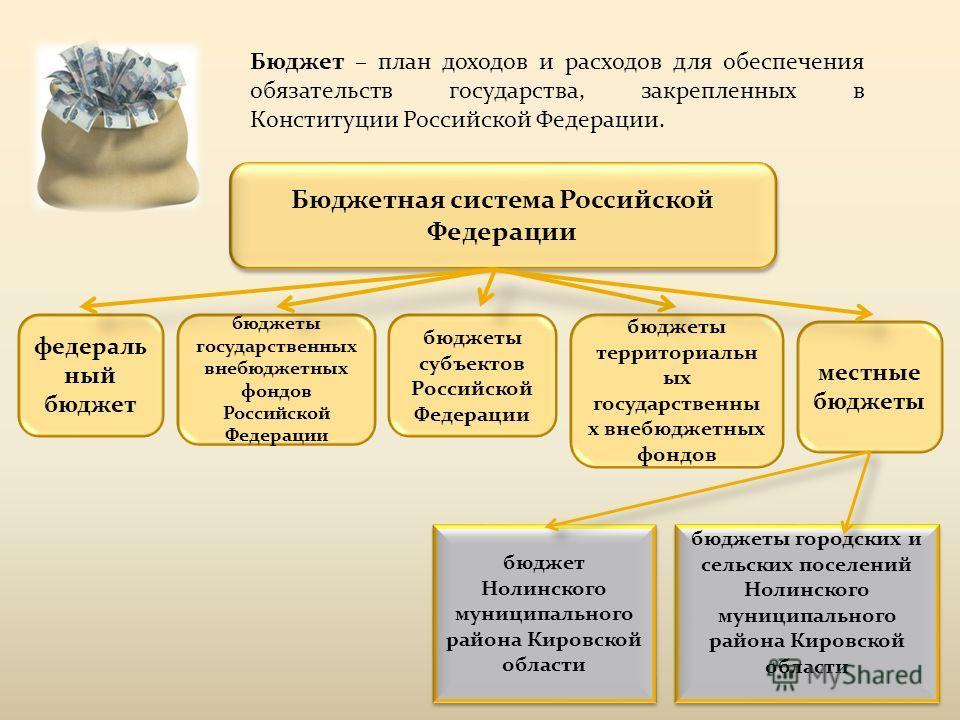 Бюджетная система Российской Федерации федераль ный бюджет бюджеты государственных внебюджетных фондов Российской Федерации бюджеты субъектов Российской Федерации бюджеты территориальн ых государственны х внебюджетных фондов местные бюджеты бюджет Но