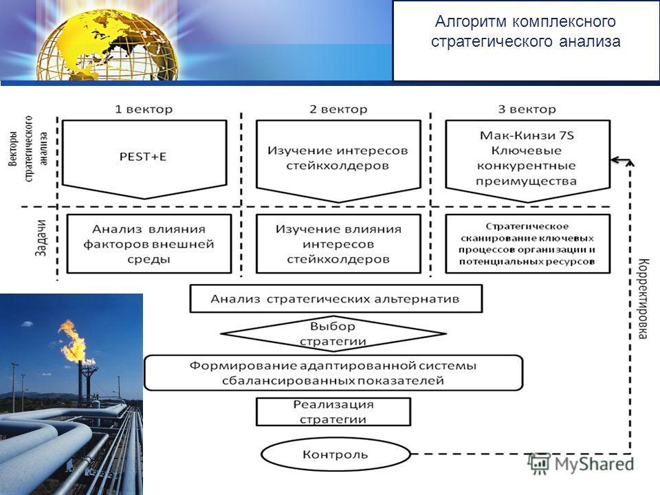 LOGO Алгоритм комплексного стратегического анализа