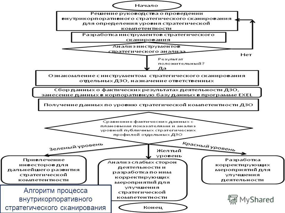 LOGO Алгоритм процесса внутрикорпоративного стратегического сканирования