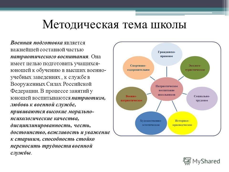 Методическая тема школы Военная подготовка является важнейшей составной частью патриотического воспитания. Она имеет целью подготовить учащихся- юношей к обучению в высших военно- учебных заведениях, к службе в Вооруженных Силах Российской Федерации.