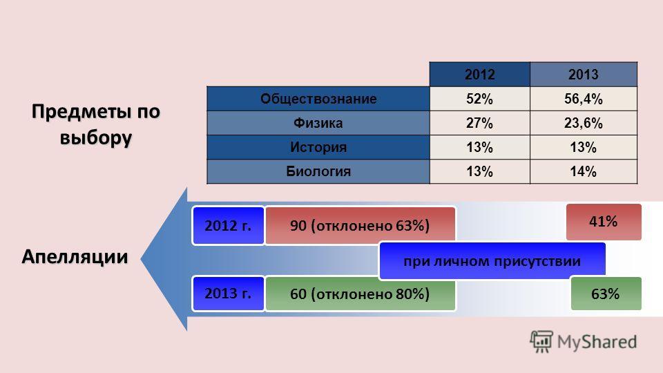 20122013 Обществознание52%56,4% Физика27%23,6% История13% Биология13%14% 90 (отклонено 63%) 60 (отклонено 80%)2013 г. Апелляции 2012 г. при личном присутствии 41% 63% Предметы по выбору