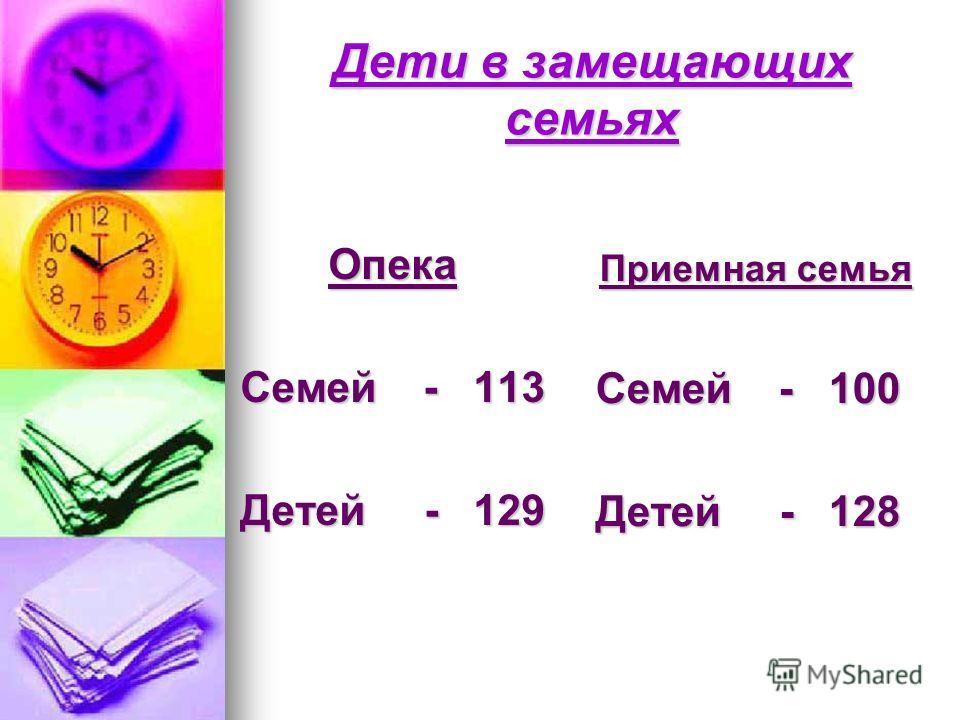 Дети в замещающих семьях Опека Семей - 113 Детей - 129 Приемная семья Семей - 100 Детей - 128