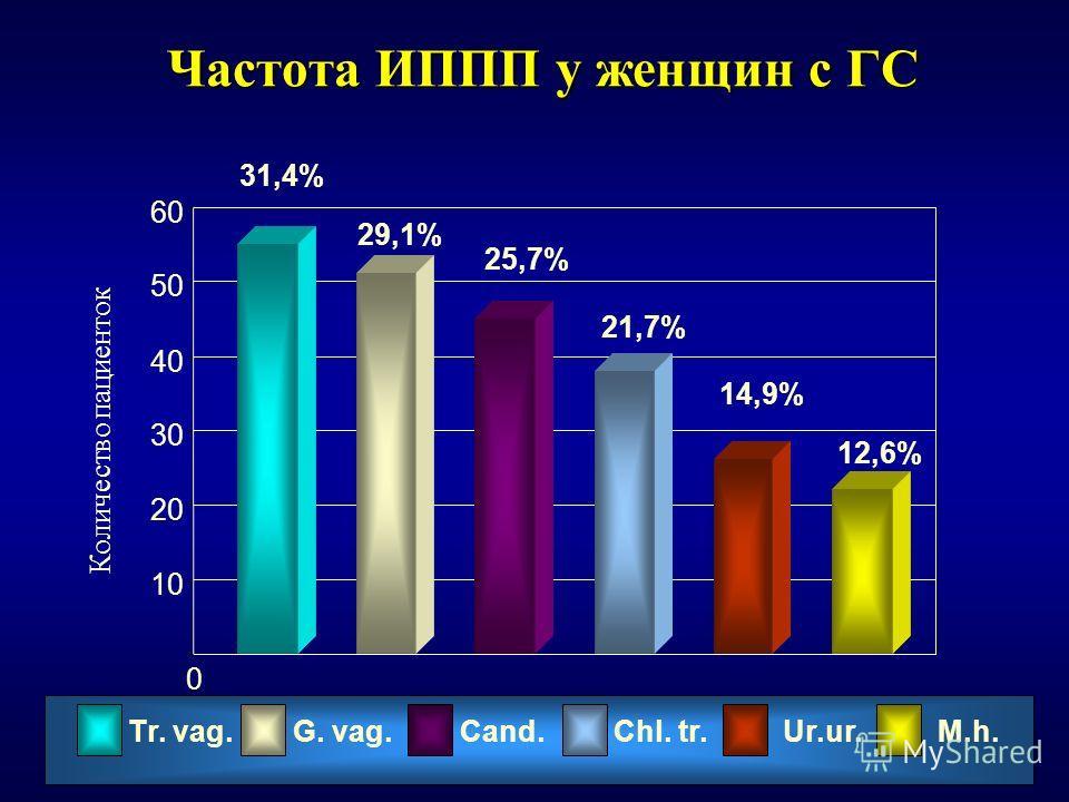 Частота ИППП у женщин с ГС 0 Тr. vag.G. vag.Cand.Сhl. tr. Ur.ur. М.h. 10 20 30 40 50 60 31,4% 29,1% 25,7% 21,7% 14,9% 12,6% Количество пациенток