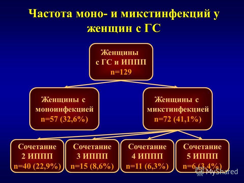 Частота моно- и микстинфекций у женщин с ГС Женщины с ГС и ИППП n=129 Женщины с моноинфекцией n=57 (32,6%) Женщины с микстинфекцией n=72 (41,1%) Сочетание 5 ИППП n=6 (3,4%) Сочетание 4 ИППП n=11 (6,3%) Сочетание 3 ИППП n=15 (8,6%) Сочетание 2 ИППП n=