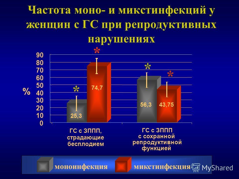 Частота моно- и микстинфекций у женщин с ГС при репродуктивных нарушениях ГС с ЗППП, страдающие бесплодием ГС с ЗППП с сохранной репродуктивной функцией моноинфекциямикстинфекция 25,3 56,3 74,7 43,75 0 10 20 30 40 50 60 70 80 90 % * * * *