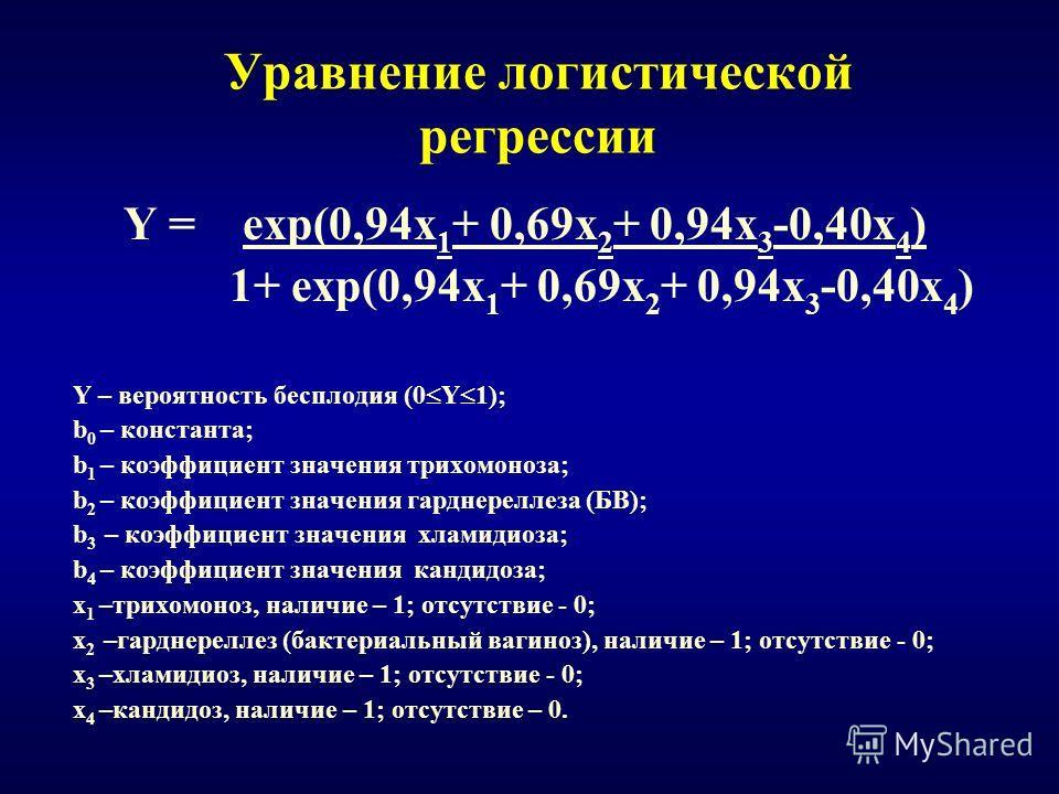 Уравнение логистической регрессии Y = exp(0,94x 1 + 0,69x 2 + 0,94x 3 -0,40x 4 ) 1+ exp(0,94x 1 + 0,69x 2 + 0,94x 3 -0,40x 4 ) Y – вероятность бесплодия (0 Y 1); b 0 – константа; b 1 – коэффициент значения трихомоноза; b 2 – коэффициент значения гард