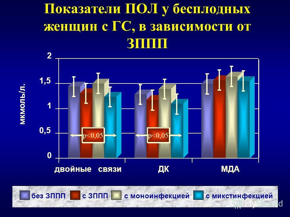 Показатели ПОЛ у бесплодных женщин с ГС, в зависимости от ЗППП без ЗПППс ЗПППс моноинфекциейс микстинфекцией 0 0,5 1 1,5 2 двойныесвязиДКМДА мкмоль/л. p