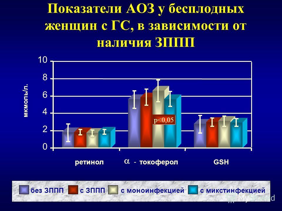 Показатели АОЗ у бесплодных женщин с ГС, в зависимости от наличия ЗППП без ЗПППс ЗПППс моноинфекциейс микстинфекцией 0 2 4 6 8 10 ретинол - токоферолGSH мкмоль/л. p