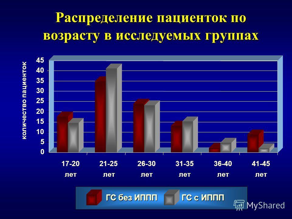 Распределение пациенток по возрасту в исследуемых группах 17-20 лет 21-25 лет 26-30 лет 31-35 лет 36-40 лет 41-45 лет 0 5 10 15 20 25 30 35 40 45 количество пациенток ГС без ИППП ГС с ИППП