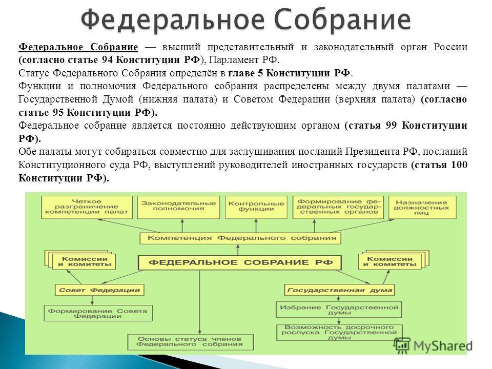 Конституция Российской Федерации высший нормативный правовой акт Российской Федерации