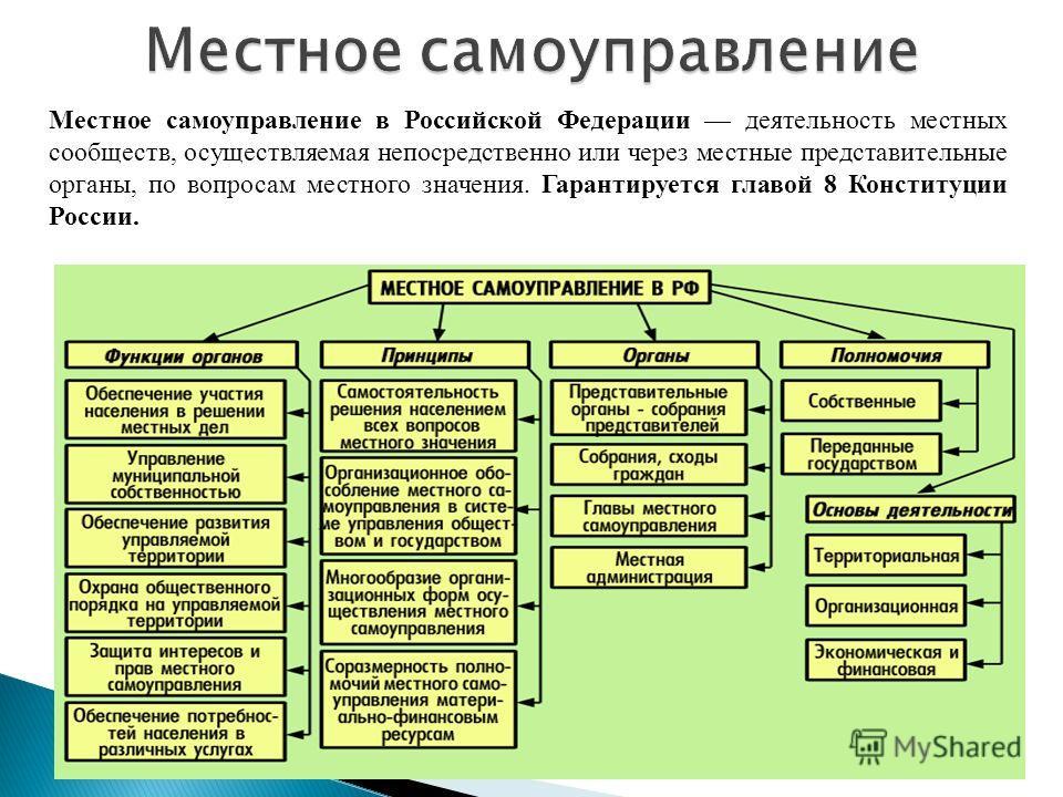 Местное самоуправление в Российской Федерации деятельность местных сообществ, осуществляемая непосредственно или через местные представительные органы, по вопросам местного значения. Гарантируется главой 8 Конституции России.