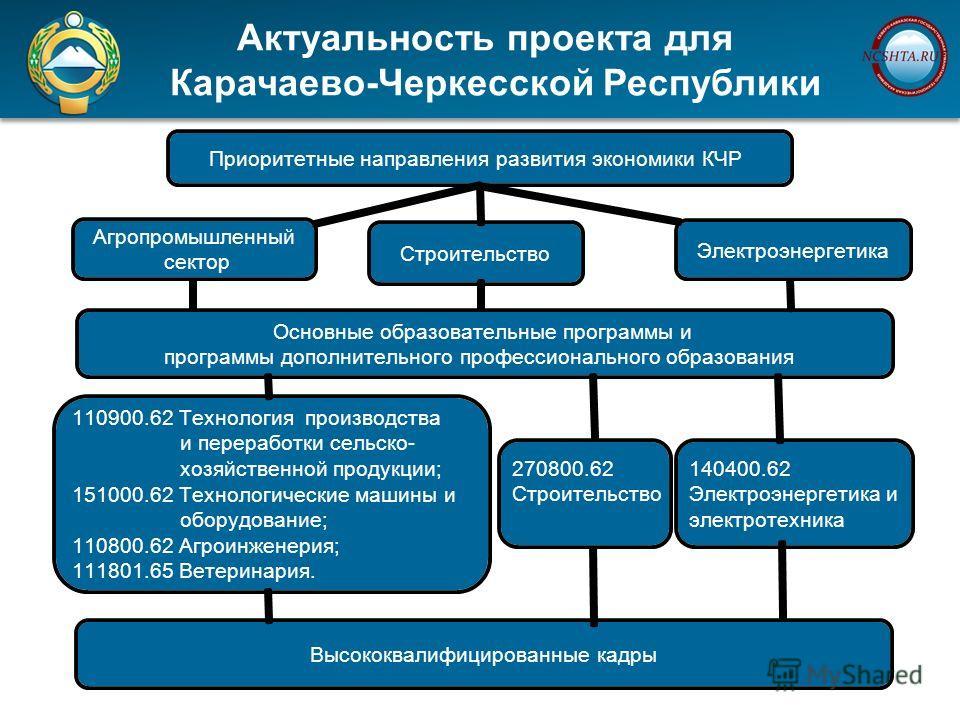 Актуальность проекта для Карачаево-Черкесской Республики Актуальность проекта для Карачаево-Черкесской Республики Приоритетные направления развития экономики КЧР Агропромышленный сектор Основные образовательные программы и программы дополнительного п