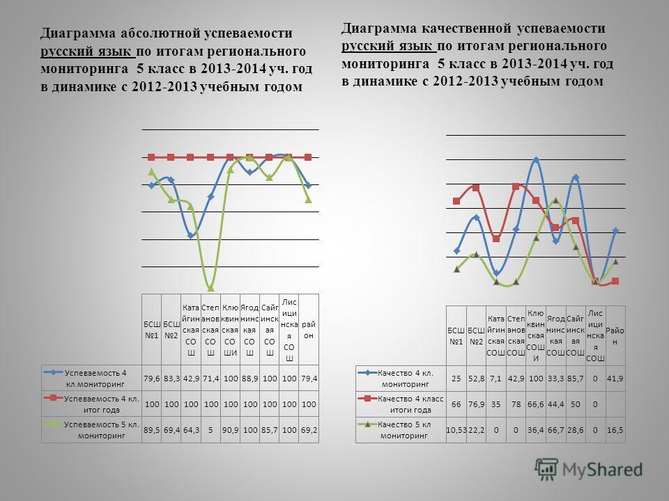 Диаграмма абсолютной успеваемости русский язык по итогам регионального мониторинга 5 класс в 2013-2014 уч. год в динамике с 2012-2013 учебным годом Диаграмма качественной успеваемости русский язык по итогам регионального мониторинга 5 класс в 2013-20