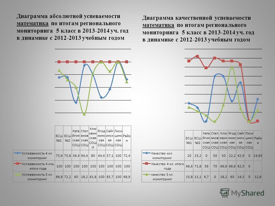 Диаграмма абсолютной успеваемости математика по итогам регионального мониторинга 5 класс в 2013-2014 уч. год в динамике с 2012-2013 учебным годом Диаграмма качественной успеваемости математика по итогам регионального мониторинга 5 класс в 2013-2014 у