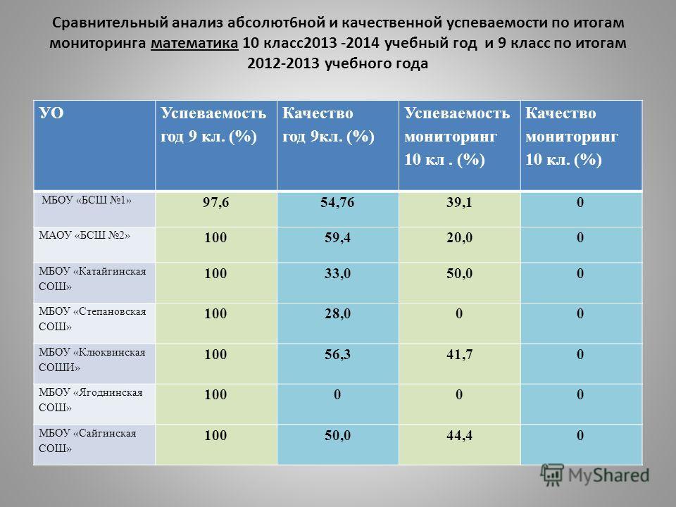 Сравнительный анализ абсолют6ной и качественной успеваемости по итогам мониторинга математика 10 класс2013 -2014 учебный год и 9 класс по итогам 2012-2013 учебного года УО Успеваемость год 9 кл. (%) Качество год 9кл. (%) Успеваемость мониторинг 10 кл