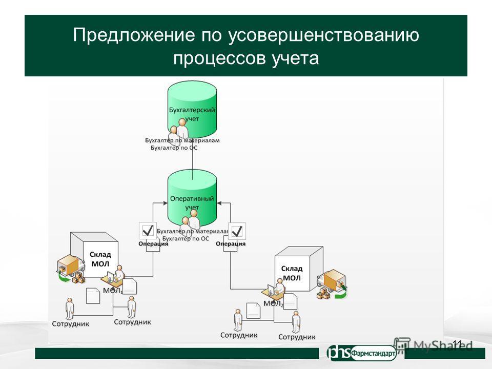 Предложение по усовершенствованию процессов учета 11