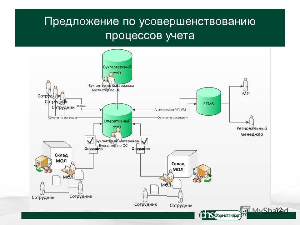Предложение по усовершенствованию процессов учета 12