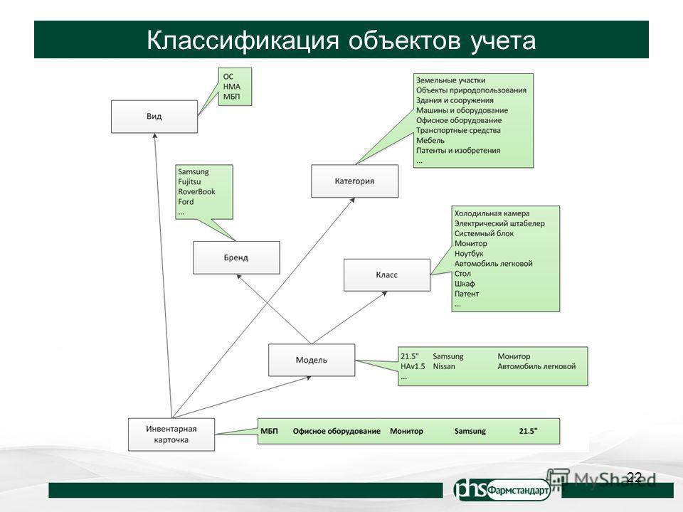 Классификация объектов учета 22