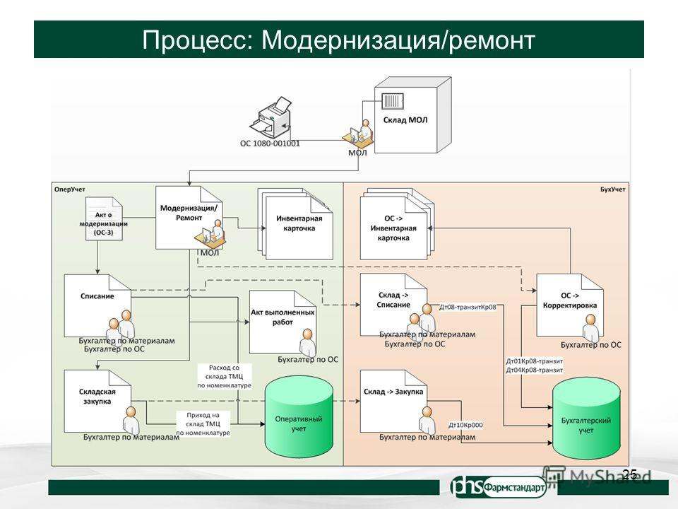 Процесс: Модернизация/ремонт 25