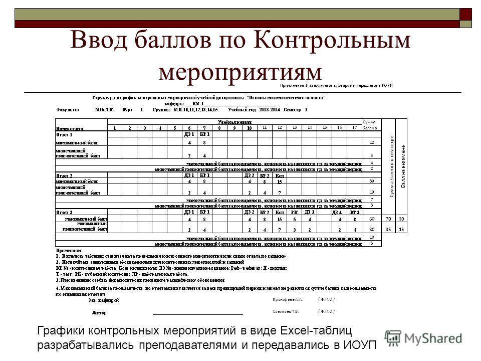 Ввод баллов по Контрольным мероприятиям Графики контрольных мероприятий в виде Excel-таблиц разрабатывались преподавателями и передавались в ИОУП
