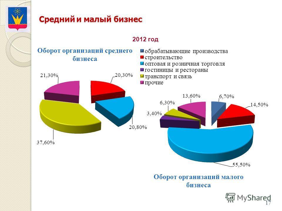 Средний и малый бизнес Средний и малый бизнес 17 2012 год