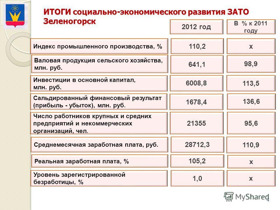 В % к 2011 году 2012 год 110,2 Валовая продукция сельского хозяйства, млн. руб. 641,1 Инвестиции в основной капитал, млн. руб. Сальдированный финансовый результат (прибыль - убыток), млн. руб. Среднемесячная заработная плата, руб. Реальная заработная