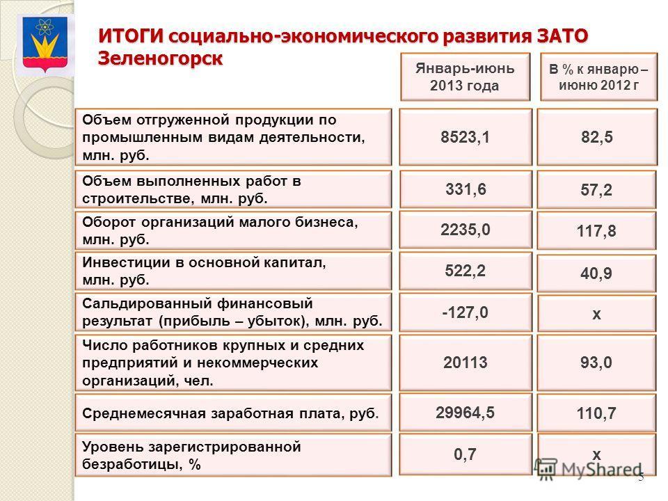В % к январю – июню 2012 г Январь-июнь 2013 года 8523,1 Инвестиции в основной капитал, млн. руб. 522,2 -127,0 29964,5 0,7 82,5 40,9 х 110,7 х ИТОГИ социально-экономического развития ЗАТО Зеленогорск 5 Объем отгруженной продукции по промышленным видам