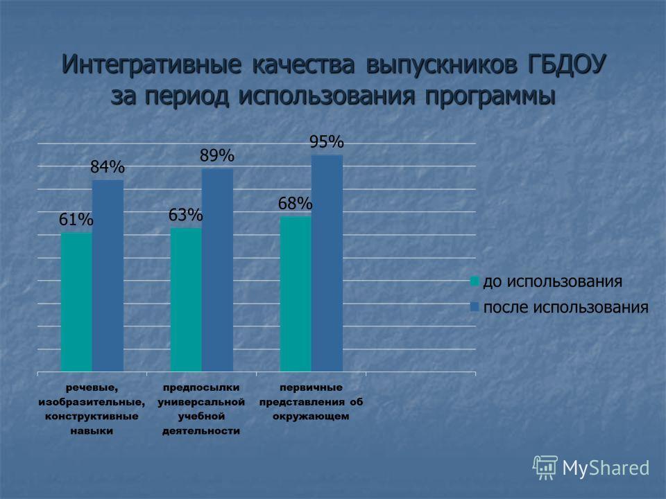 Интегративные качества выпускников ГБДОУ за период использования программы