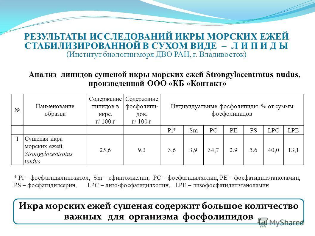 * Pi – фосфатидилинозитол, Sm – сфингомиелин, PC – фосфатидилхолин, РЕ – фосфатидилэтаноламин, PS – фосфатидилсерин, LPC – лизо-фосфатидилхолин, LPE – лизофосфатидилэтаноламин РЕЗУЛЬТАТЫ ИССЛЕДОВАНИЙ ИКРЫ МОРСКИХ ЕЖЕЙ СТАБИЛИЗИРОВАННОЙ В СУХОМ ВИДЕ –