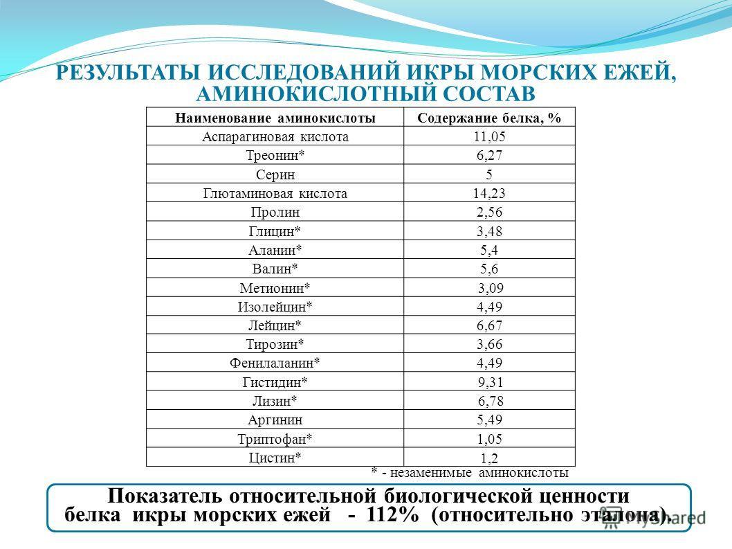 Наименование аминокислотыСодержание белка, % Аспарагиновая кислота11,05 Треонин*6,27 Серин5 Глютаминовая кислота 14,23 Пролин2,56 Глицин*3,48 Аланин*5,4 Валин*5,6 Метионин* 3,09 Изолейцин*4,49 Лейцин*6,67 Тирозин*3,66 Фенилаланин*4,49 Гистидин* 9,31