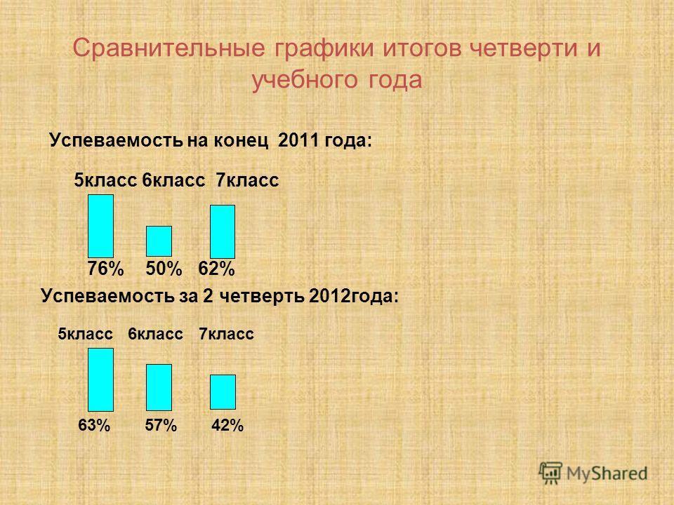 Сравнительные графики итогов четверти и учебного года Успеваемость на конец 2011 года: 5класс 6класс 7класс 76% 50% 62% Успеваемость за 2 четверть 2012года: 5класс 6класс 7класс 63% 57% 42%