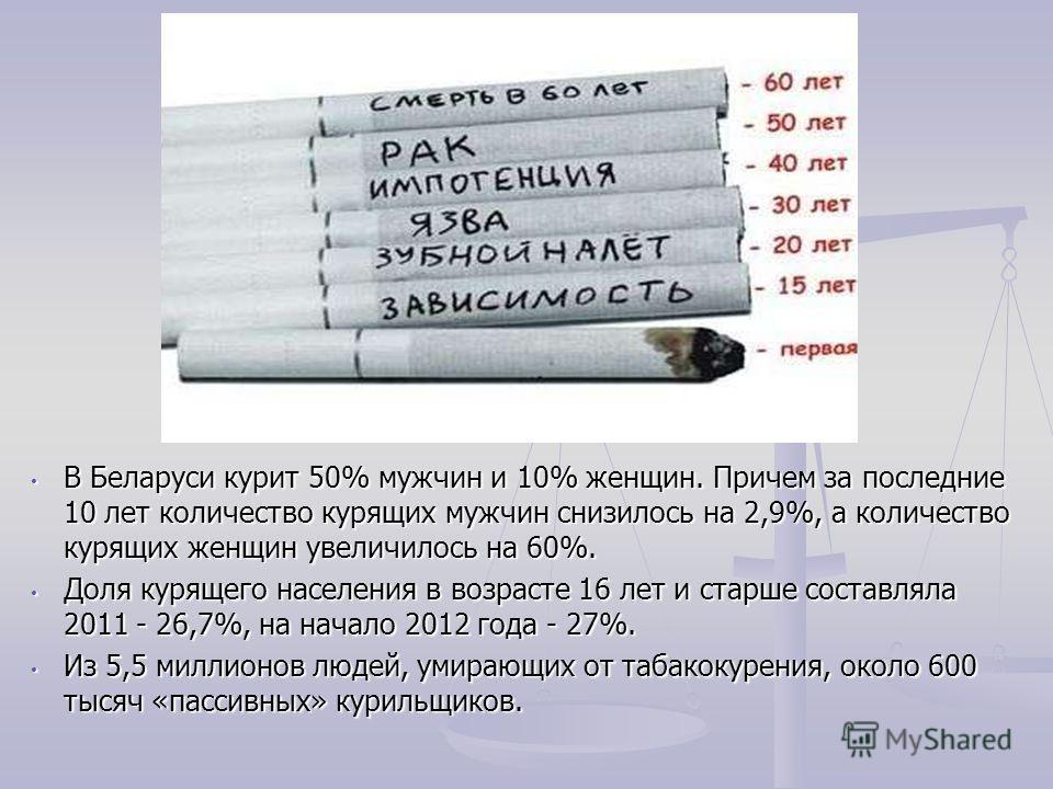 В Беларуси курит 50% мужчин и 10% женщин. Причем за последние 10 лет количество курящих мужчин снизилось на 2,9%, а количество курящих женщин увеличилось на 60%. Доля курящего населения в возрасте 16 лет и старше составляла 2011 - 26,7%, на начало 20