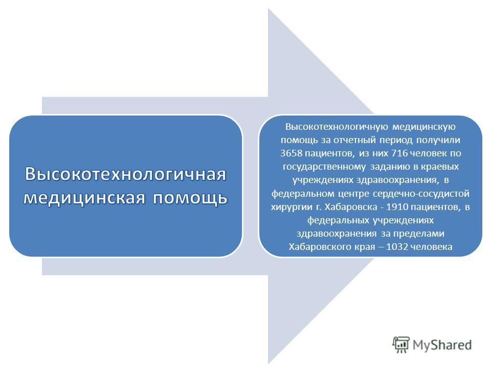Высокотехнологичную медицинскую помощь за отчетный период получили 3658 пациентов, из них 716 человек по государственному заданию в краевых учреждениях здравоохранения, в федеральном центре сердечно-сосудистой хирургии г. Хабаровска - 1910 пациентов,