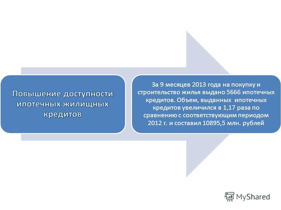 За 9 месяцев 2013 года на покупку и строительство жилья выдано 5666 ипотечных кредитов. Объем, выданных ипотечных кредитов увеличился в 1,17 раза по сравнению с соответствующим периодом 2012 г. и составил 10895,5 млн. рублей