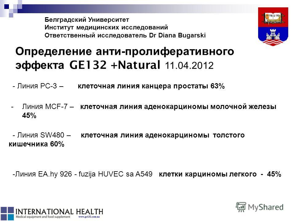 Определение анти-пролиферативного эффекта GE132 +Natural 11.04.2012 - Линия SW480 – клеточная линия аденокарциномы толстого кишечника 60% -Линия MCF-7 – клеточная линия аденокарциномы молочной железы 45% -Линия EA.hy 926 - fuzija HUVEC sa A549 клетки