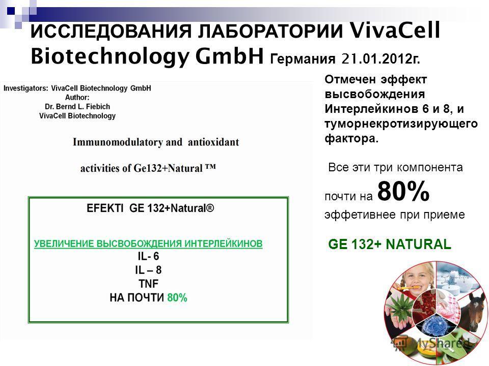 ИССЛЕДОВАНИЯ ЛАБОРАТОРИИ VivaCell Biotechnology GmbH Германия 21.01.2012г. Отмечен эффект высвобождения Интерлейкинов 6 и 8, и туморнекротизирующего фактора. Все эти три компонента почти на 80% эффетивнее при приеме GE 132+ NATURAL