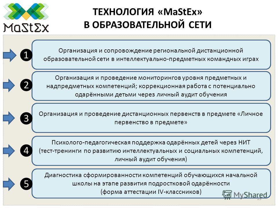 ТЕХНОЛОГИЯ «MaStEx» В ОБРАЗОВАТЕЛЬНОЙ СЕТИ Организация и сопровождение региональной дистанционной образовательной сети в интеллектуально-предметных командных играх Организация и проведение мониторингов уровня предметных и надпредметных компетенций; к