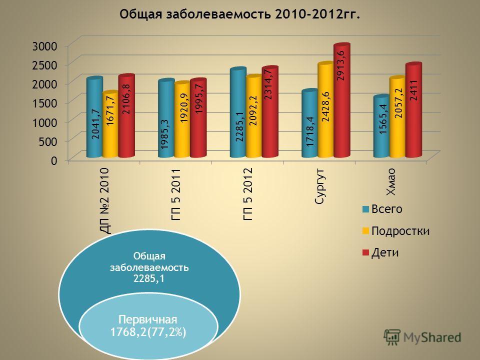 Общая заболеваемость 2010-2012гг. Общая заболеваемость 2285,1 Первичная 1768,2(77,2%)