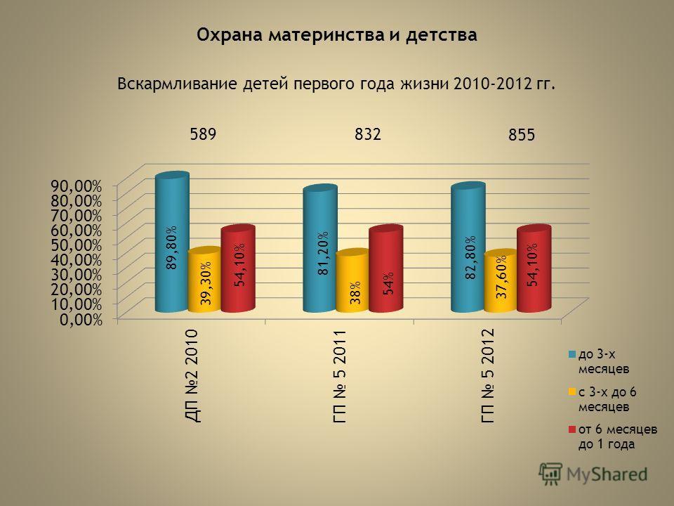 Охрана материнства и детства Вскармливание детей первого года жизни 2010-2012 гг. 589832 855