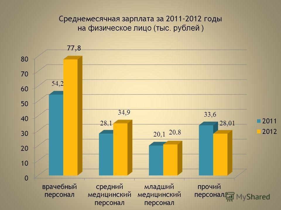 Среднемесячная зарплата за 2011-2012 годы на физическое лицо (тыс. рублей )