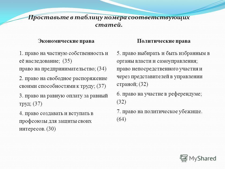 Проставьте в таблицу номера соответствующих статей. Экономические праваПолитические права 1. право на частную собственность и её наследование; (35) право на предпринимательство; (34) 2. право на свободное распоряжение своими способностями к труду; (3