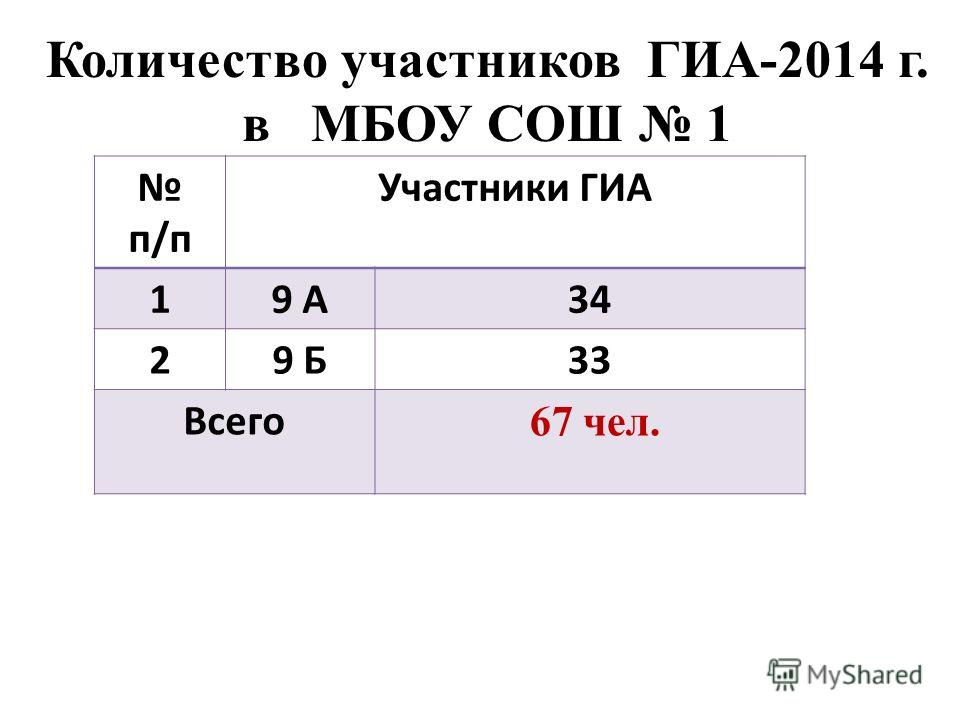 Количество участников ГИА-2014 г. в МБОУ СОШ 1 п/п Участники ГИА 19 А34 29 Б33 Всего 67 чел.