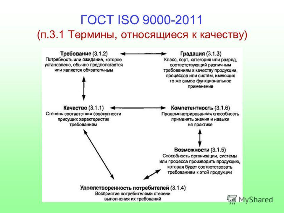 ГОСТ ISO 9000-2011 (п.3.1 Термины, относящиеся к качеству)