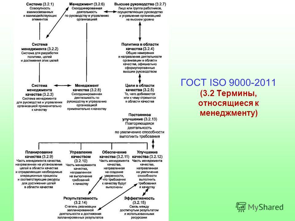 ГОСТ ISO 9000-2011 (3.2 Термины, относящиеся к менеджменту)