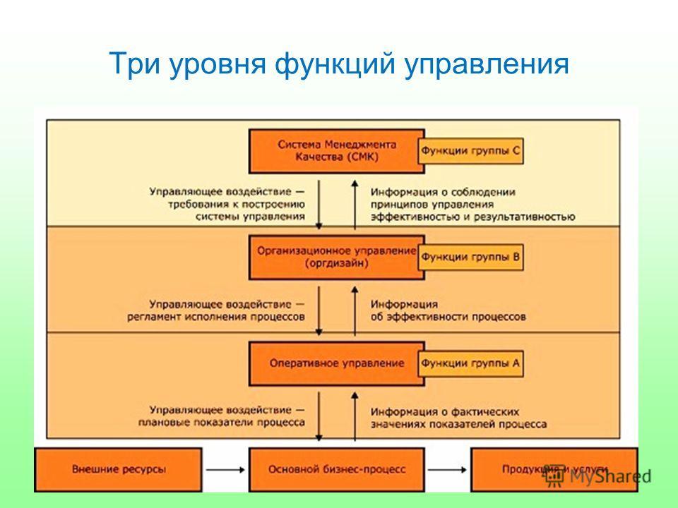 Три уровня функций управления